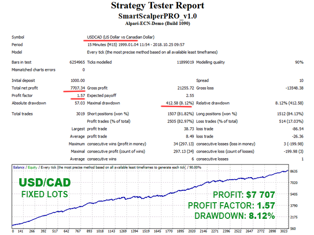 Smart Scalper PRO USDCAD backtest with fixed lots