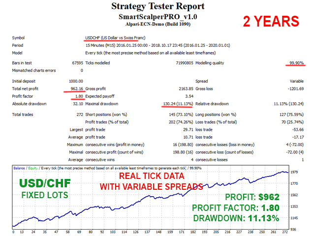 Smart Scalper PRO USDCHF backtest with fixed lots and variable spreads