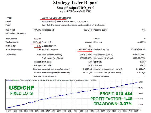 Smart Scalper PRO USDCHF backtest with fixed lots