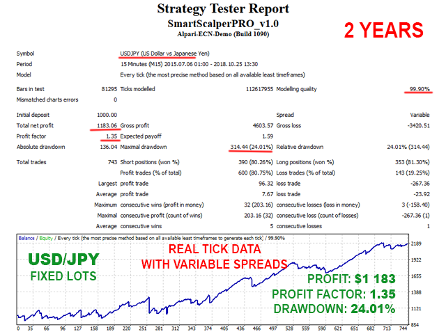 Smart Scalper PRO USDJPY backtest with fixed lots and variable spreads