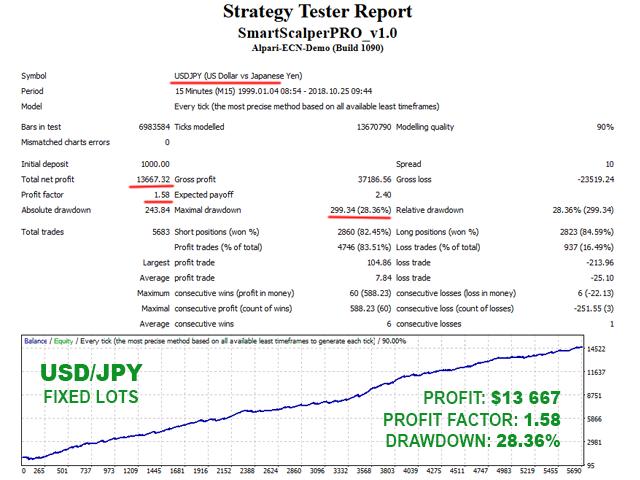 Smart Scalper PRO USDJPY backtest with fixed lots
