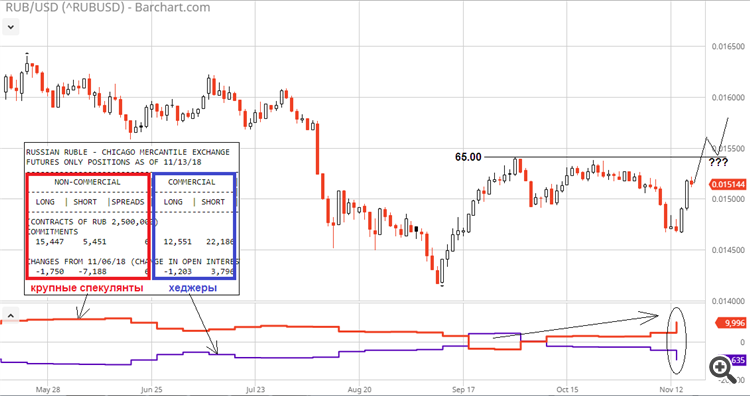 USD/RUB COT CFTC