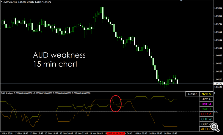 AUD weakness