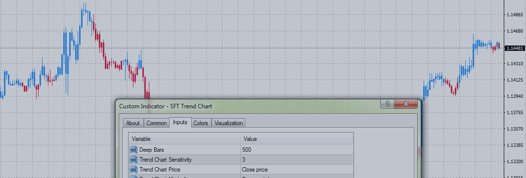 Trading strategies with indicator SFT Trend Chart