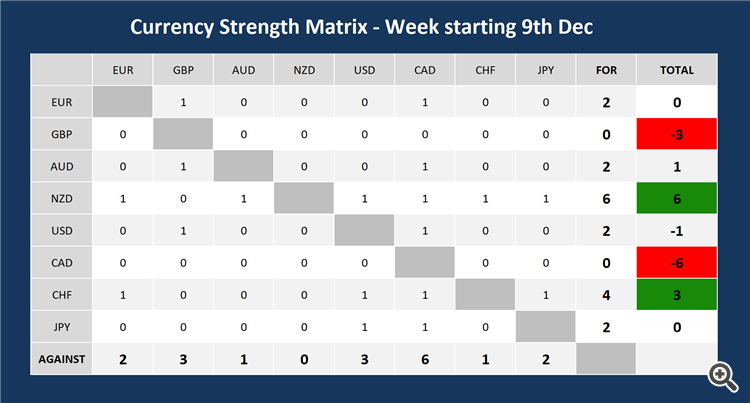 weekly strength