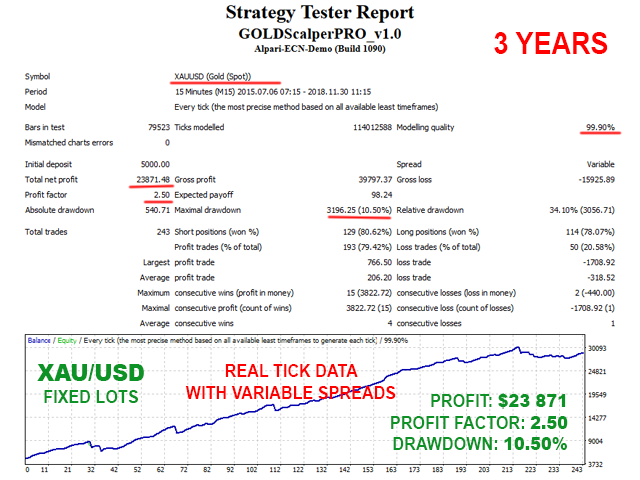 GOLD Scalper PRO backtest fixed lots - variable spreads