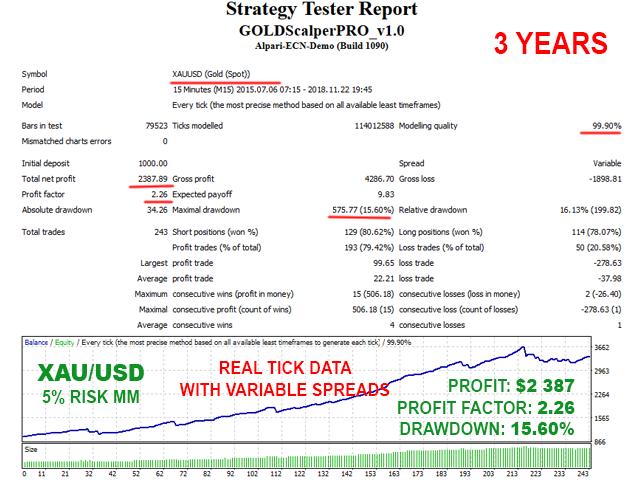 GOLD Scalper PRO backtest 5% risk