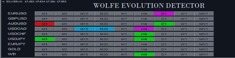 Wolfe Evolution Detector