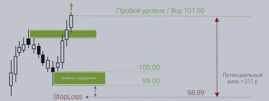 Формула расчета объема позиции на рынке
