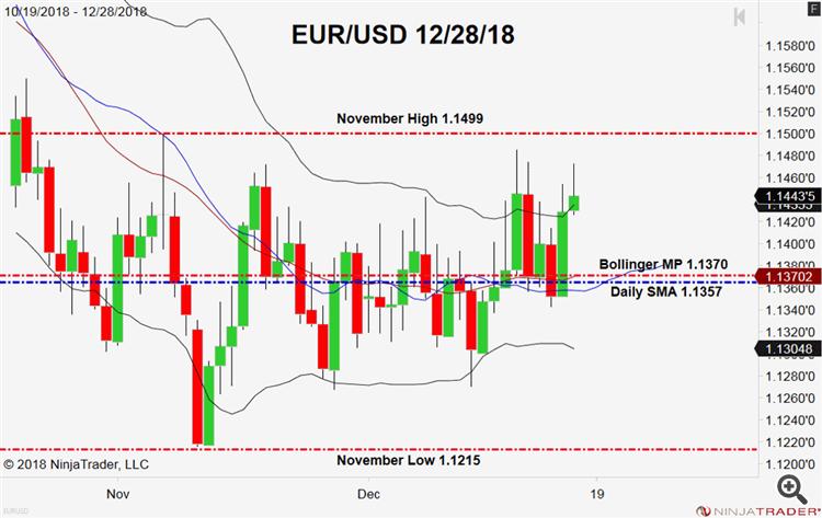 EUR/USD Technical Outlook