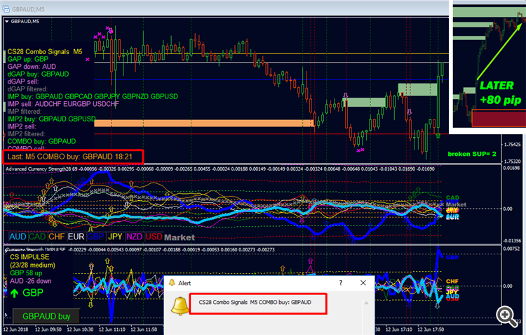 CS28 Combo Signals and Advanced Currency Strength28