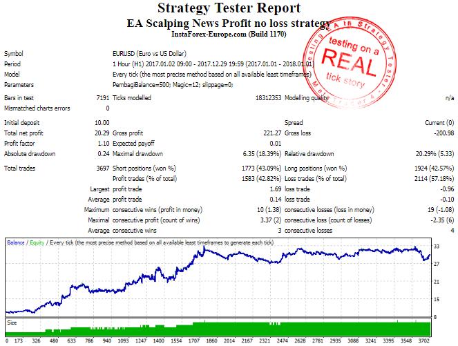 RealTickStrategyTester0110 - EA Scalping News Profit no loss strategy v.1.00 Copyright © 2019, Amin Rusli