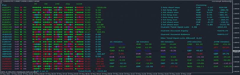 Índices do Trading