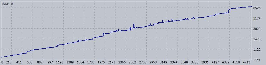 Trade advisor GS grid using the advanced grid algorithm and Martingale