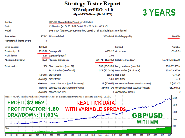 BF Scalper PRO GBPUSD Backtest - Real tick data variable spread