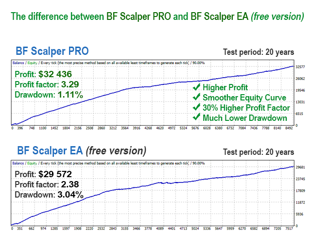 Difference between free version and paid version of BF Scalper PRO