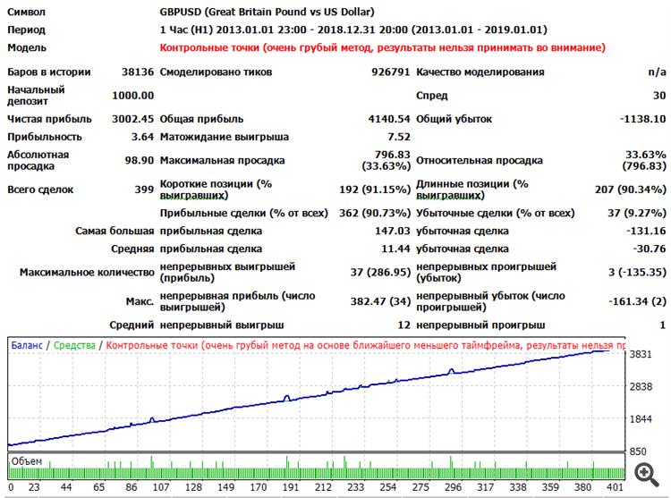 TesterGBPUSD_H1_V2_fixlot