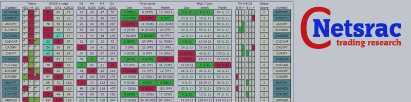Netsrac SR Dashboard - Weekly Pivot Trading