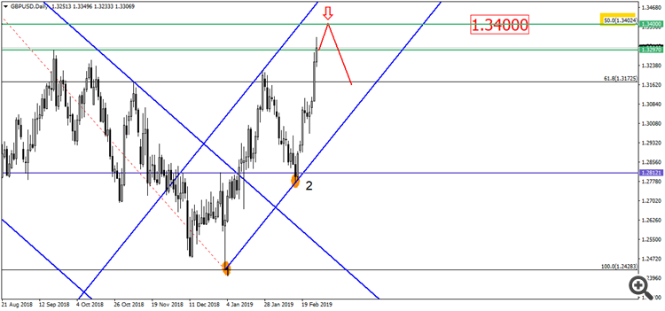 GBP/USD D1-1