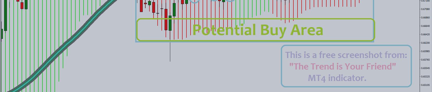 Sideways market analysis
