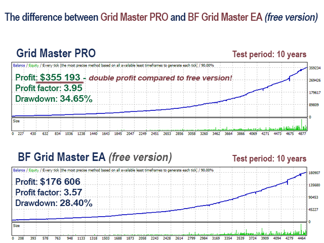 Difference between PRO and free versions