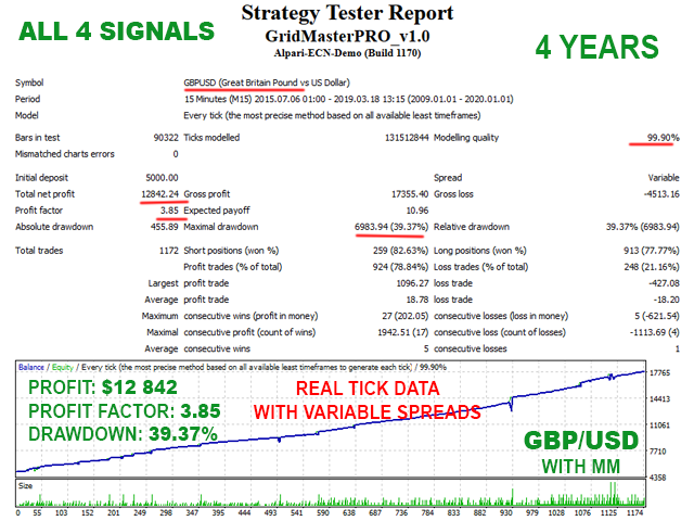 Grid Master PRO Backtest on GBPUSD with all 4 signals enabled - real tick data plus variable spreads
