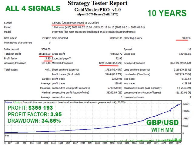 Grid Master PRO Backtest on GBPUSD with all 4 signals enabled