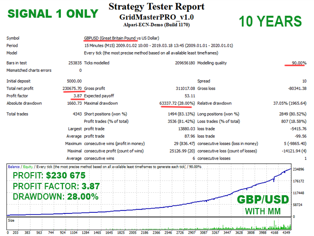 Grid Master PRO Backtest on GBPUSD with signal 1 only