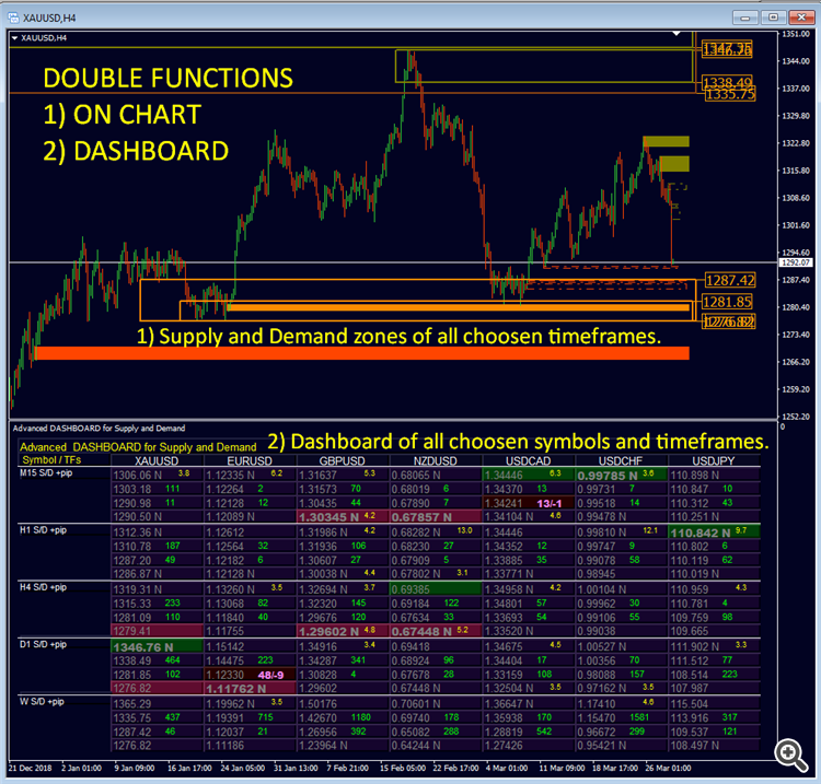 Advanced  DASHBOARD for Supply and Demand