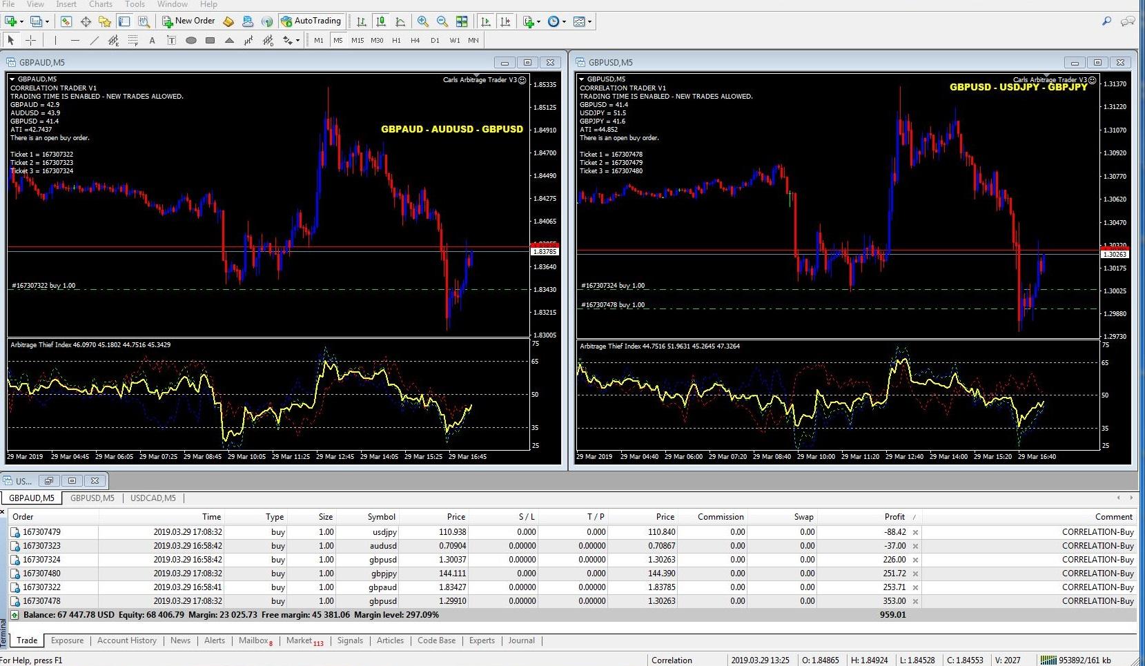 Arbitrage Thief Index Indicator Live Trades Ea Integration