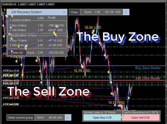 Buy_zone_is_above_and_Sell_zone_is_below