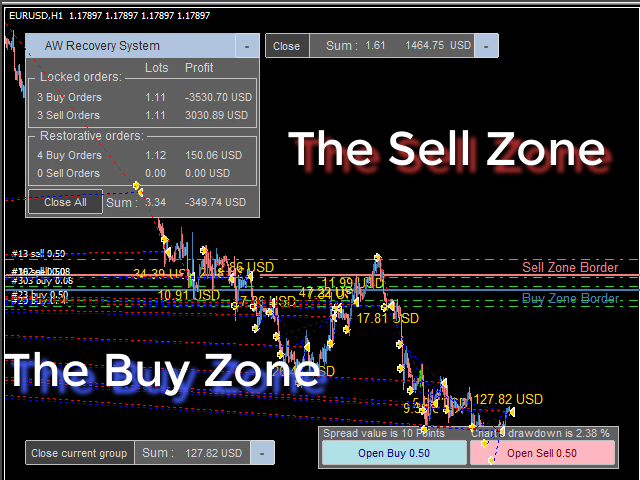 Sell_zone_is_above_and_Buy_zone_is_below