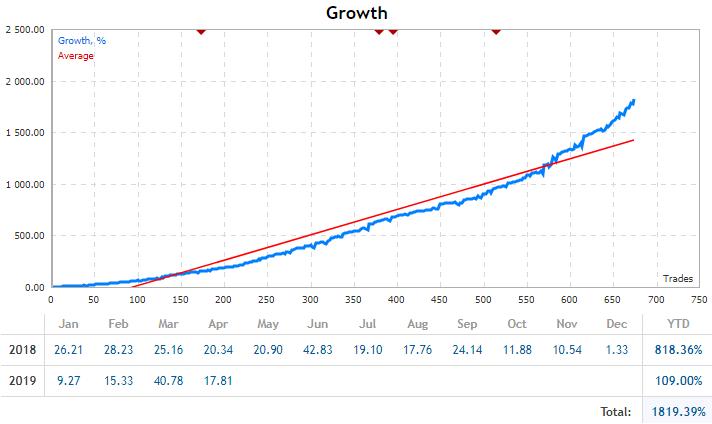 SilverLine EA Trading - EURGBP