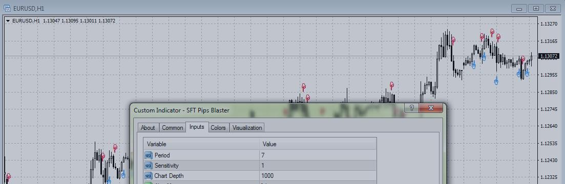 Торговая стратегия с индикатором SFT Pips Blaster