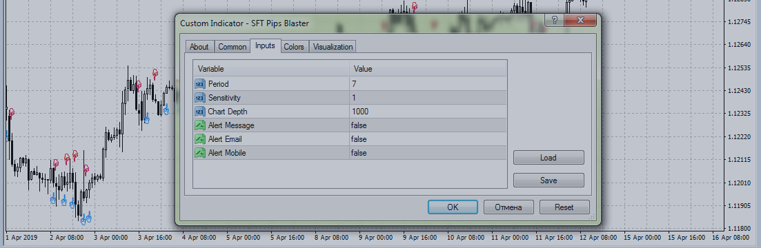 Trading strategies with indicator  SFT Pips Blaster