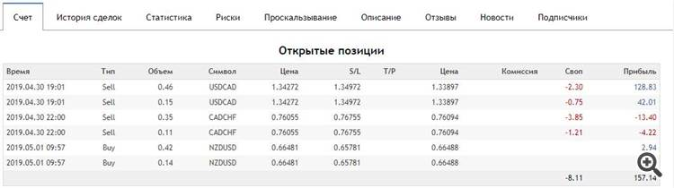 Result after closing previous deals in Profit 20% of the deposit 2019-05-01