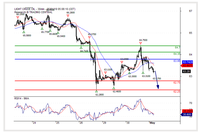 01 MAY 2019)Crude Oil (WTI):The downside prevails