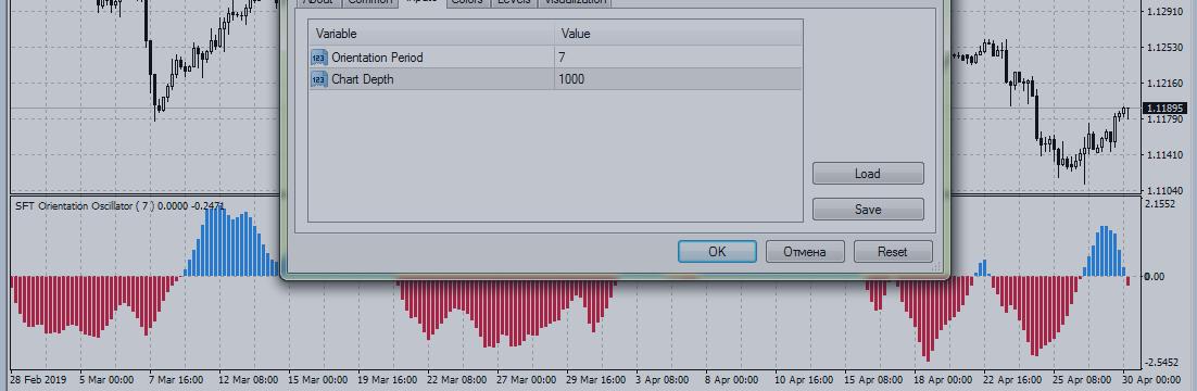 Торговая стратегия с индикатором SFT Orientation Oscillator