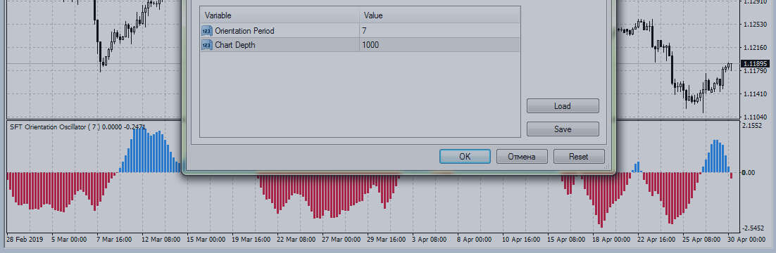 Trading strategies with indicator SFT Orientation Oscillator