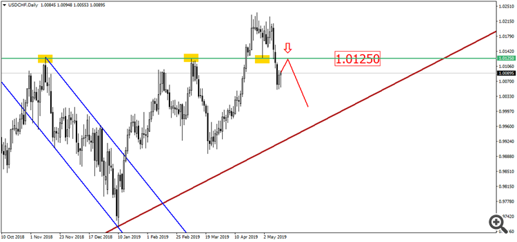 USD/CHF D1