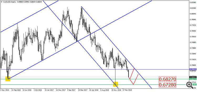 AUD/USD W1