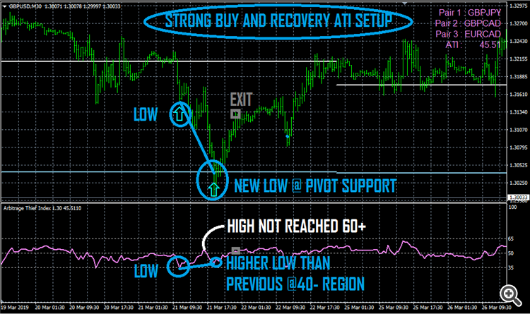 ARBITRAGE THIEF INDEX STRONG BUY AND RECOVERY SETUP