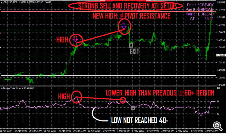 ARBITRAGE THIEF INDEX STRONG SELL AND RECOVERY SETUP