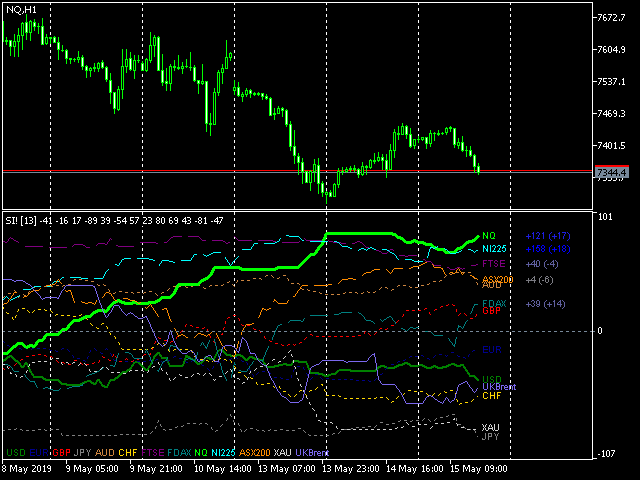Extended Cluster of Forex, Indices, Gold, and Oil