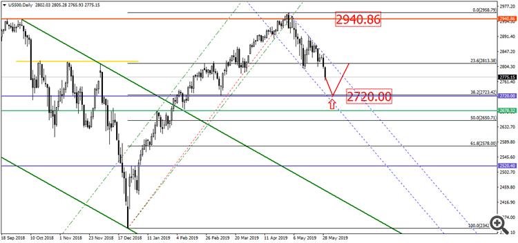 Index S&P500