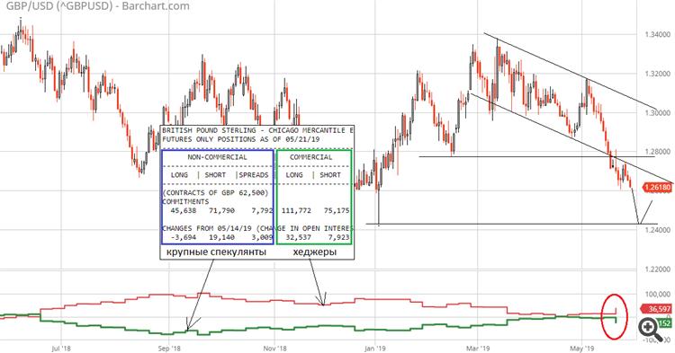GBP/USD COT CFTC