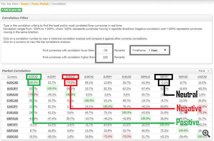 arbitrage thief index correlation pair selection
