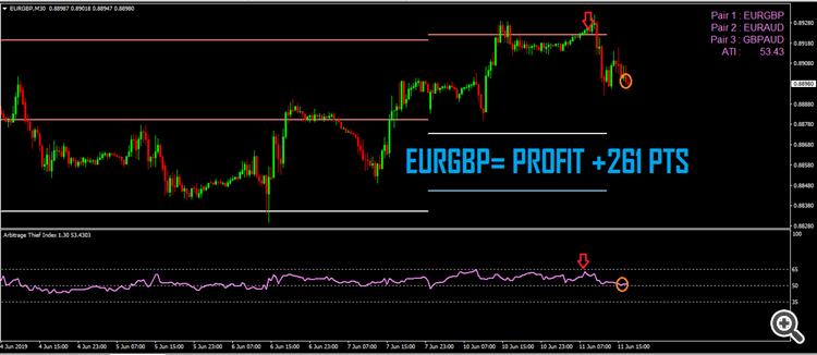 1.Arbitrage thief index EURGBP
