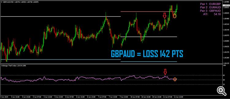 1.Arbitrage thief index GBPAUD