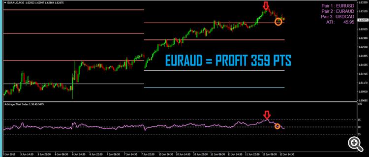 2.Arbitrage thief index EURAUD